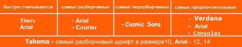 Как шрифт влияет на посетителей сайта
